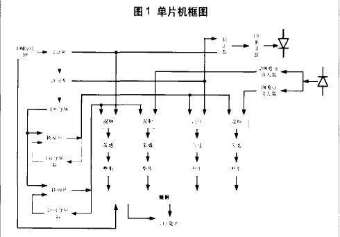 手持式激光测距仪的电路设计的详细资料概述