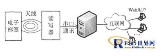 基于RFID和Web服务的门禁管理系统浅析