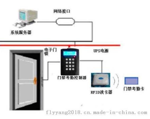 一种基于RFID技术的门禁系统简单剖析