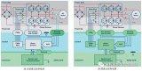 探讨系统架构选择对电源和控制电路设计的影响