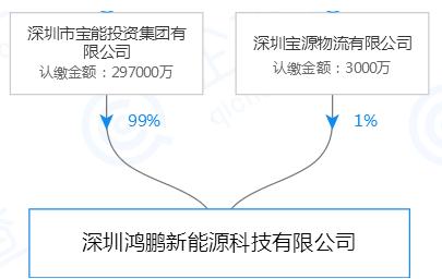 宝能汽车斥资30亿建电池厂 布局的新能源汽车版图...