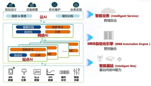 华为发布了无线网络面向5G目标网的演进策略