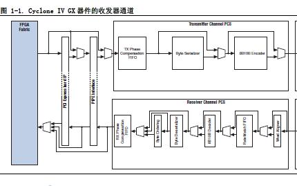 Cyclone IV FPGA器件系列资料概述免费下载