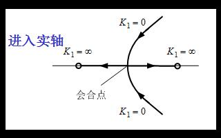 自动控制系统控制工程教程之根轨迹法的详细课件第二部分
