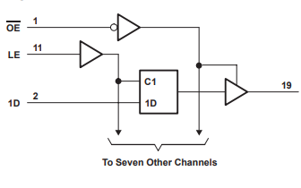 SN54HC573A和SN74HC573A八进制转移D型锁存器的数据手册免费下载