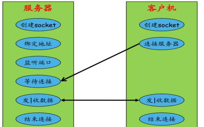 LINUX应用编程函数自学手册详细资料免费下载