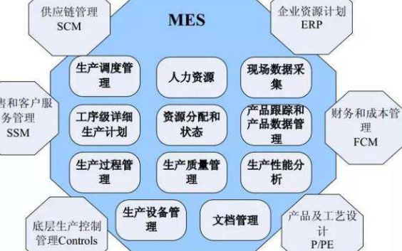 MES系统在手机行业有什么应用详细资料说明