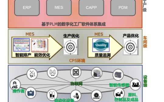 MES系统设备管理的基础功能资料概述