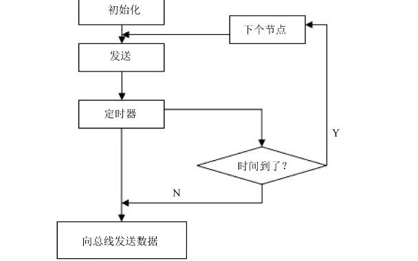 CAN总线的优先级调度算法如何保证网络节点的实时性