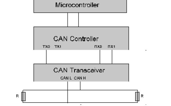 CAN总线教程之CAN总线的十个学习资料合集免费下载