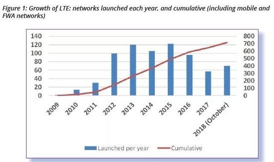 GSA公布数据显示全球移动用户中LTE用户占比已...