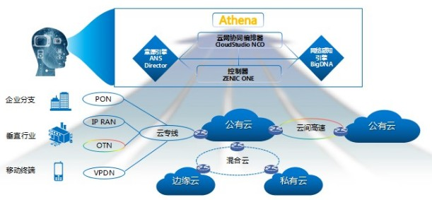 通信运营商应如何定位自身的网络能力来打造自身的核...