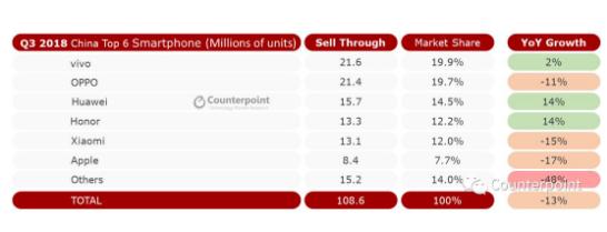 中国手机市场寒冬继续 前五被中国品牌霸榜