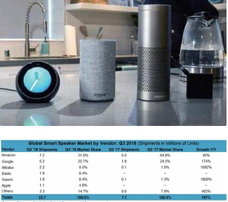 2018年中国智能音箱出货量将增长12倍 呈现三...
