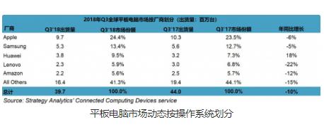 2018年Q3全球平板电脑市场模下降 三大主要生...