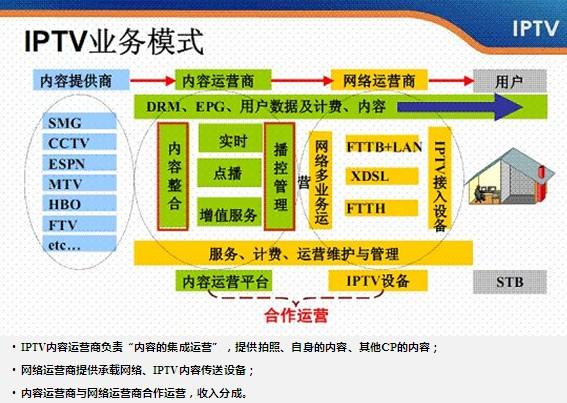 电信运营商以四大优势焕醒IPTV活力助推IPTV...