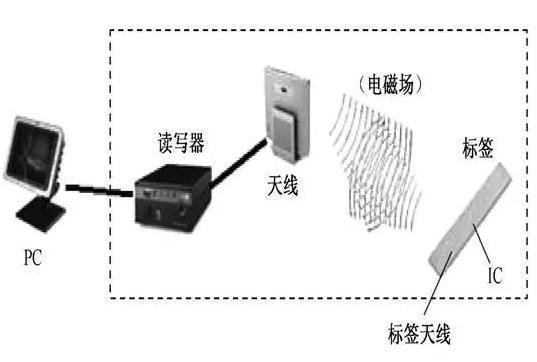 RFID射频识别long88.vip龙8国际在智能交通领域的应用将愈加广...