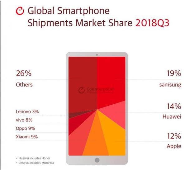 Q3全球智能手机市场报告:三星位居榜首 华为次之