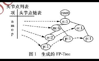 如何使用Spark进行并行FP-Growth算法优化及实现