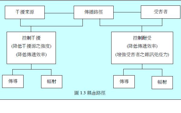 多层电路板绘制的电磁兼容性设计规则详细资料免费下载