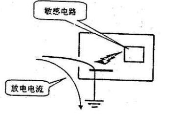 電子產品的靜電放電危害測試及其對策