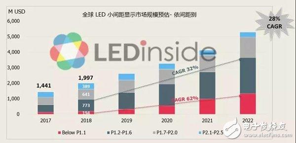 LED小间距显示市场发展趋势如何