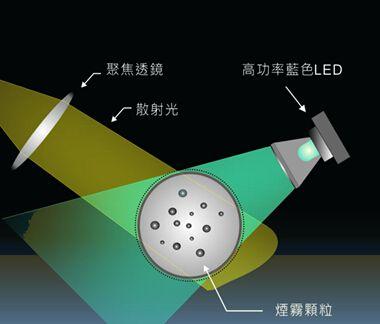 盛思锐推出了基于激光散射原理的PM2.5传感器