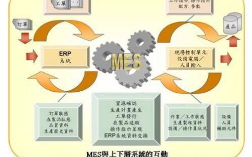 MES-PLM集成如何提供更清晰的制造可视性