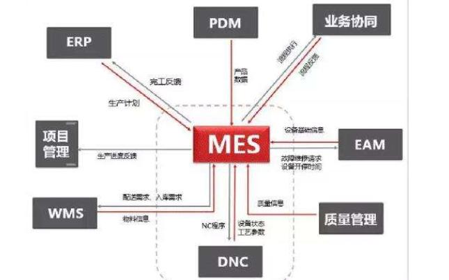 MES软件实施需要那些要求详细资料分析