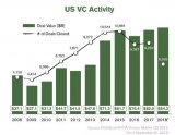 VC的钱都去哪儿了?都投给独角兽了!