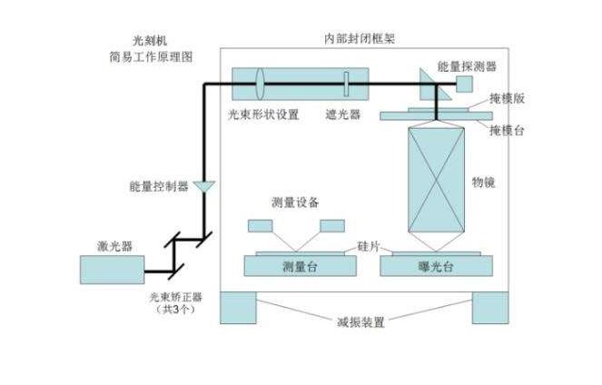 世界上最贵精密仪器出厂地ASML光刻机工厂