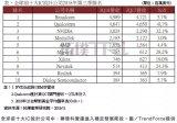 全球十大IC设计厂商Q3营收排名你得看看