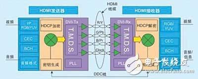 几种数字视频接口的技术标准和发展应用