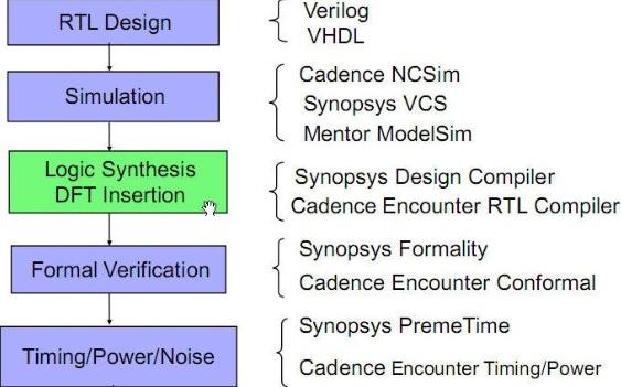 IC设计流程之全定制和半定制