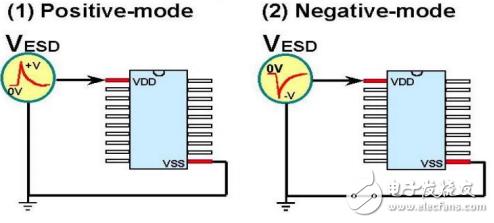 IC的四种ESD测试方法