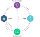 智能体的连接问题,如何创建能符合人类目标的智能体?