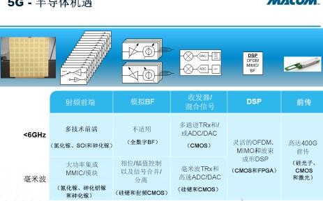 氮化镓和MMIC及射频SoC推动5G无线更快发展