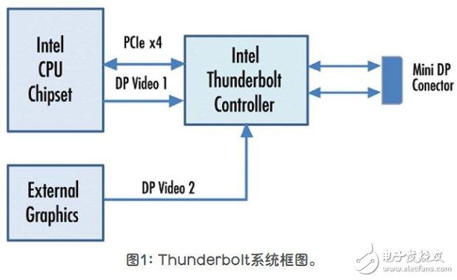 基于Thunderbolt技术的新一代视频接口设计方案