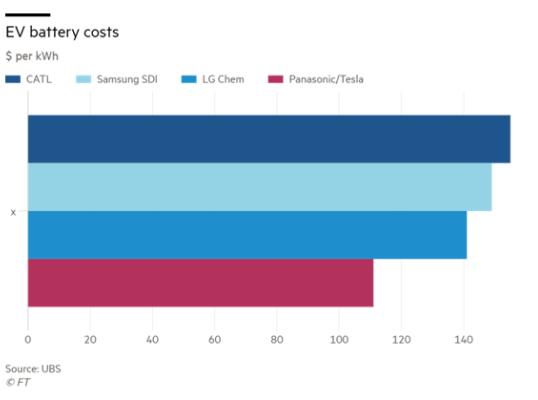我国是全球最大的动力电池市场 国际竞争力不断加强