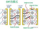 什么是CAF CAF是怎么形成的CAF的知识点总...