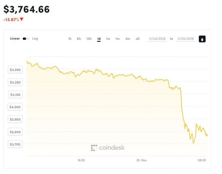 比特币价格跌破4000美元关口 跌幅登历史高位