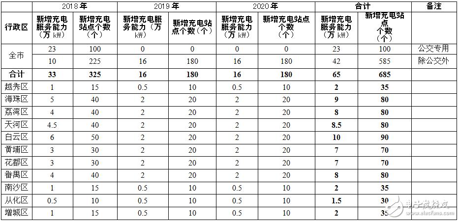 """2019年广州打造""""互联网+充电设施""""的智能管理和服务体系"""