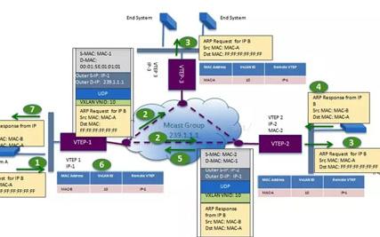 数据中心VxLAN技术概念和原理解读