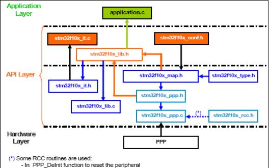 STM32F101xx和STM32F103xx微控制器固件函数库的用户手册中文免费下载