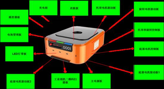 工程师必知的电机驱动效率和性能五个关键测试点