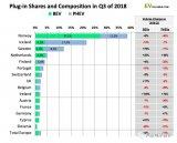 欧洲对新能源汽车的激励政策在转向BEV