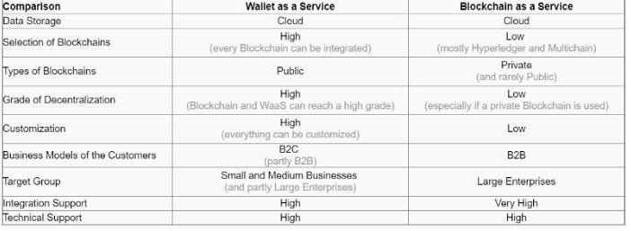 钱包作为一项服务可以为用户做些什么