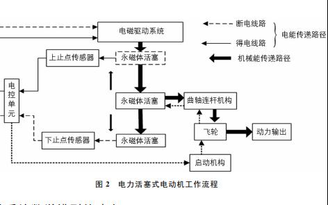 电力活塞式电动机电磁驱动系统数学模型及特性分析