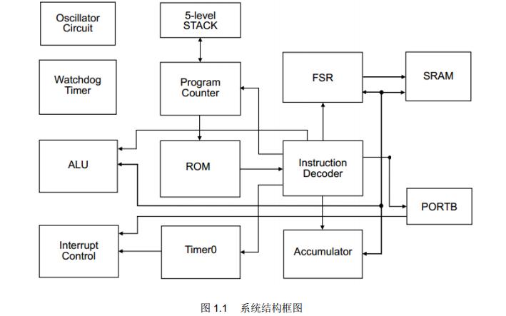 SC8PS5X系列OTP MCU用户手册资料免费下载
