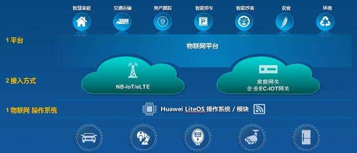 华为助力鹰潭市成功开通了物联网平台和产业云平台